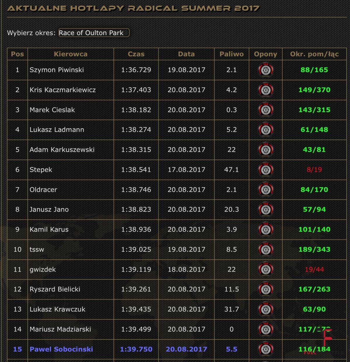 Podstrona Hot laps przed finałową rundą na Oulton Park Circuit.